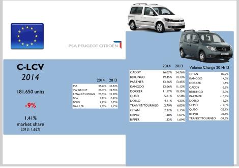 Europe C-LCV