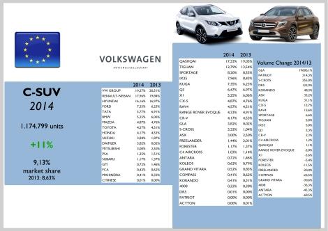 Europe C-SUV