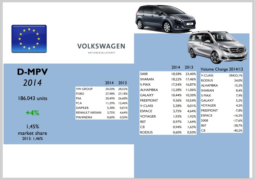 Europe D-MPV
