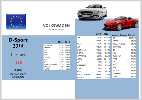 Europe D-Sport