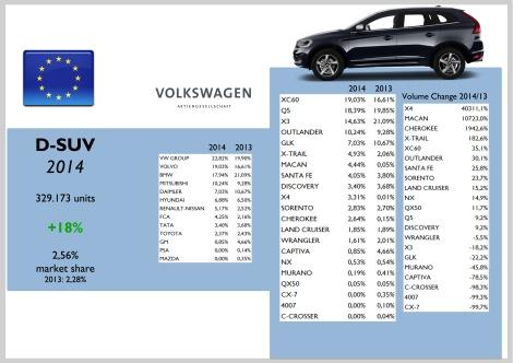 Europe D-SUV
