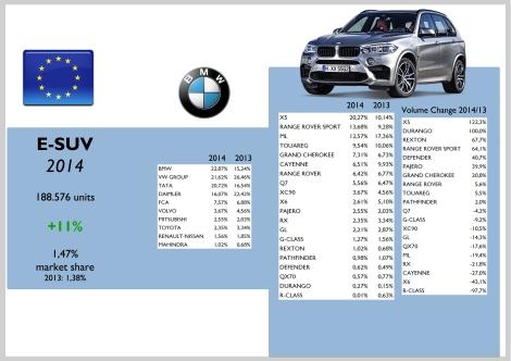 Europe E-SUV