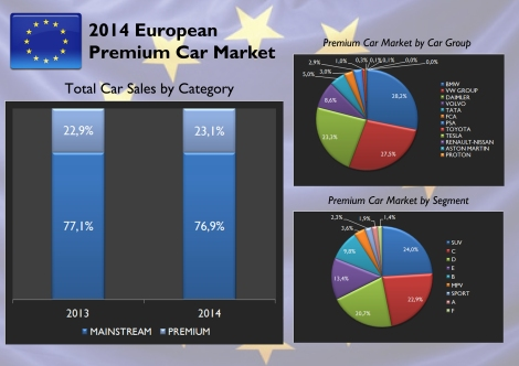Europe Premium car market