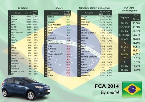 FCA Brazil by model