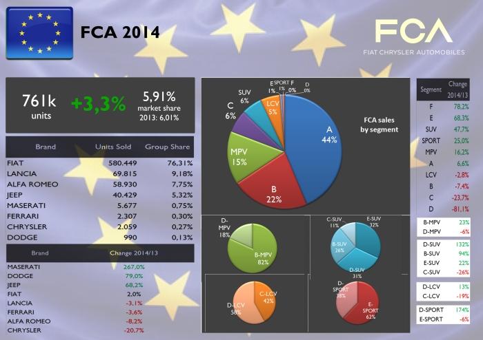 FCA Europe