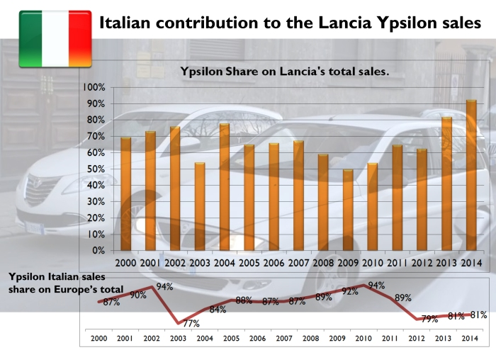 "The figures show how important is Italy for the Ypsilon ""success"". In Italy, since the year 2000 the Ypsilon made from 50% to 92% of the brand's sales in that country. The second chart shows the percentage of Italian sales on the total for Europe. Last year 81% of the Ypsilon sold in Europe were delivered in Italy. Source: bestsellingcarsblog.com and left-lane.com"