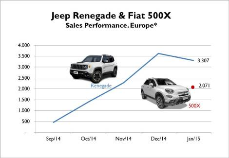 Whereas January's Jeep Renegade demand sligthly fell compared to December figures, the Fiat 500X had a very good start. Both models must increase the deliveries a lot if they want to meet their annual targets. *Europe includes: Source: JATO