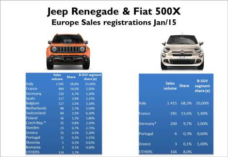In January Italy counted for 59% of the European Renegade sales. That's similar to the Fiat 500L current dependence on its home market. Italian volume is quite ahead of Frence and German, where the new Jeep got very low segment shares (around 2%, fewer than overall FCA share in those markets). In the case of the 500X, the dependence on Italian market is higher as it was mainly  available there since the last week of January. However it had a good start in France with almost 300 units. * estimated figures, During its first month in the Italian market, Fiat hold 10% of the B-SUV segment, not far from the Renegade (on its 5th month). Source: JATO, bilimp.dk, bestsellingcarsblog.com, kba.de, seaa.gr, carmarket.com.pl, drpciv.ro, bilsweden.se, auto-schweiz.ch