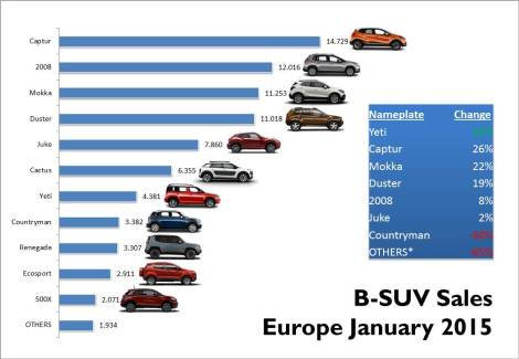 The Renault Captur continues to lead the market and it managed to increase its sales by a healthy 26%. However the segment's overall sales growth was explained by the arrival of the new launches. *Others include the Chevrolet Trax, Fiat Sedici, Lada Niva, Suzuki Vitara, SX4 and Jimny. The Mini Countryman figures include the Paceman's. Source: JATO
