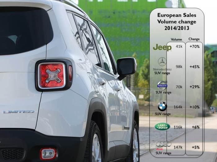 Jeep ranked first in terms of growth but its volumes are still low when compared to the Germans SUV range and Land Rover. Source: JATO