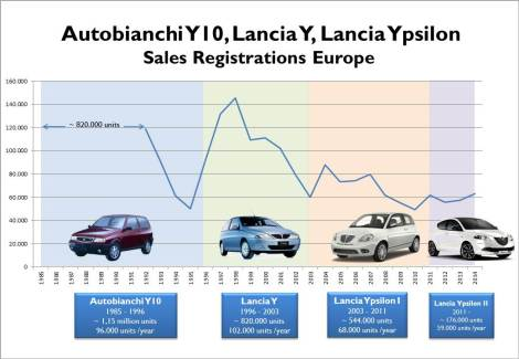 It can't be said that the Ypsilon is a successful nameplate. During its best years it sold around 100.000 units per year. This leaves the Ypsilon quite behind the real leaders of the market. The second generation was the most popular and even if the coming generations improved in all matters, the demand didn't stop falling. Source: bestsellingcarsblog.com and left-lane.com