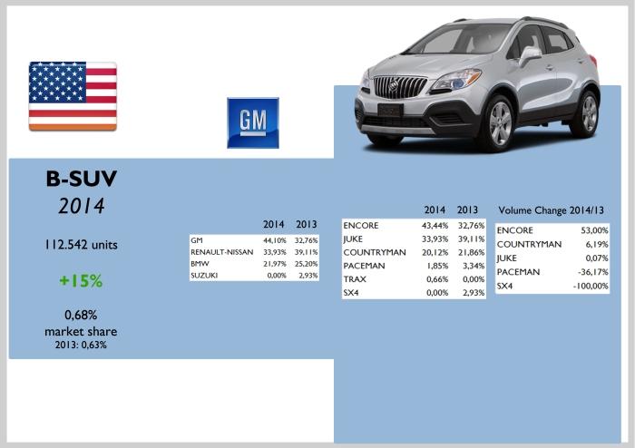 USA B-SUV