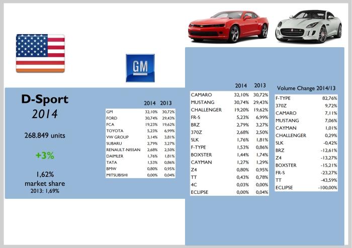 USA D-Sport