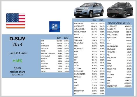 USA D-SUV