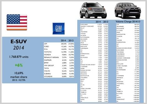USA E-SUV