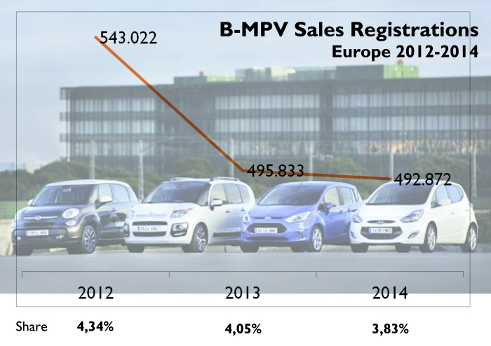 The Fiat 500L makes part of a bearish segment which has been severely affected by the SUV sales boom.