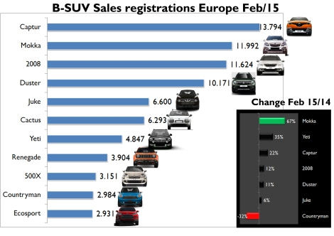 In February 2015, European B-SUV sales totaled 80.000 units, or 41% more than Feb/14. The rise was possible thanks to the excellent demand of the usual leaders and the arrival of the couple from FCA, the Citroen C4 Cactus and the Ford Ecosport. Source: JATO
