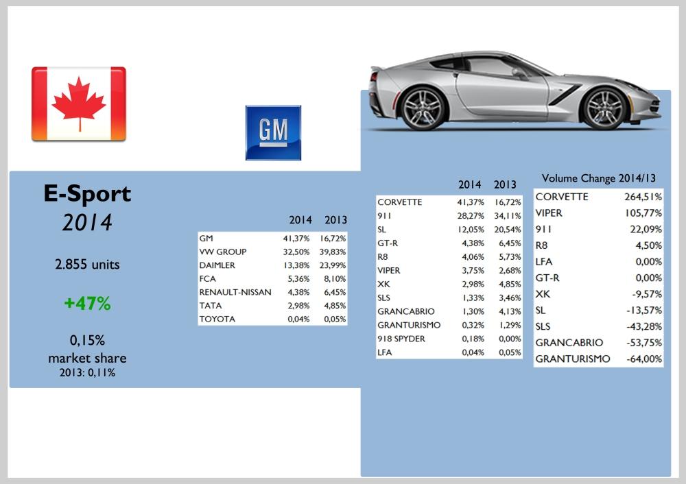 Canada E-Sport