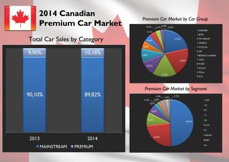 Canada Premium car market