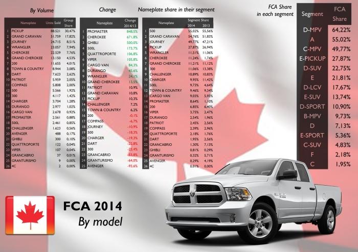 FCA Canada by model