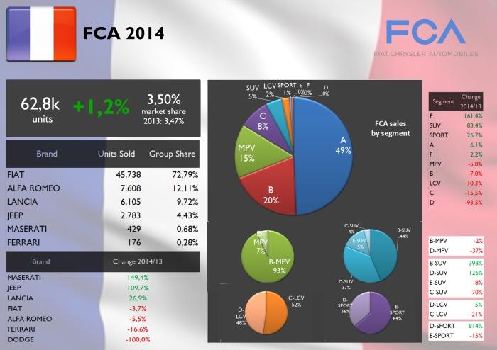 FCA France