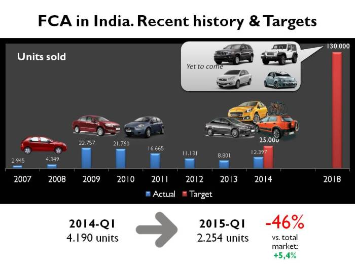 The group has mainly offered 2 products since the last 5 years: the Punto and the Linea. In 2014 its registrations advanced a healthy 41% thanks to the updated products. But it didn't last for long. During the first quarter of this year, total sales dropped 46% whereas total market was up 5%. Source: carsitaly.net and FCA Investor Day 2014.