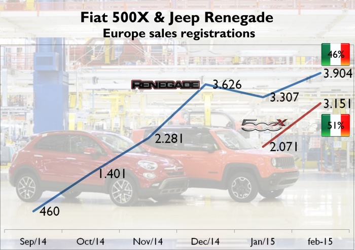 Jeep Renegade sales reached a new peak in February thanks to the good results in Italy (46% of total European sales). The Fiat 500X registrations advanced 52% month-on-month. Source: JATO