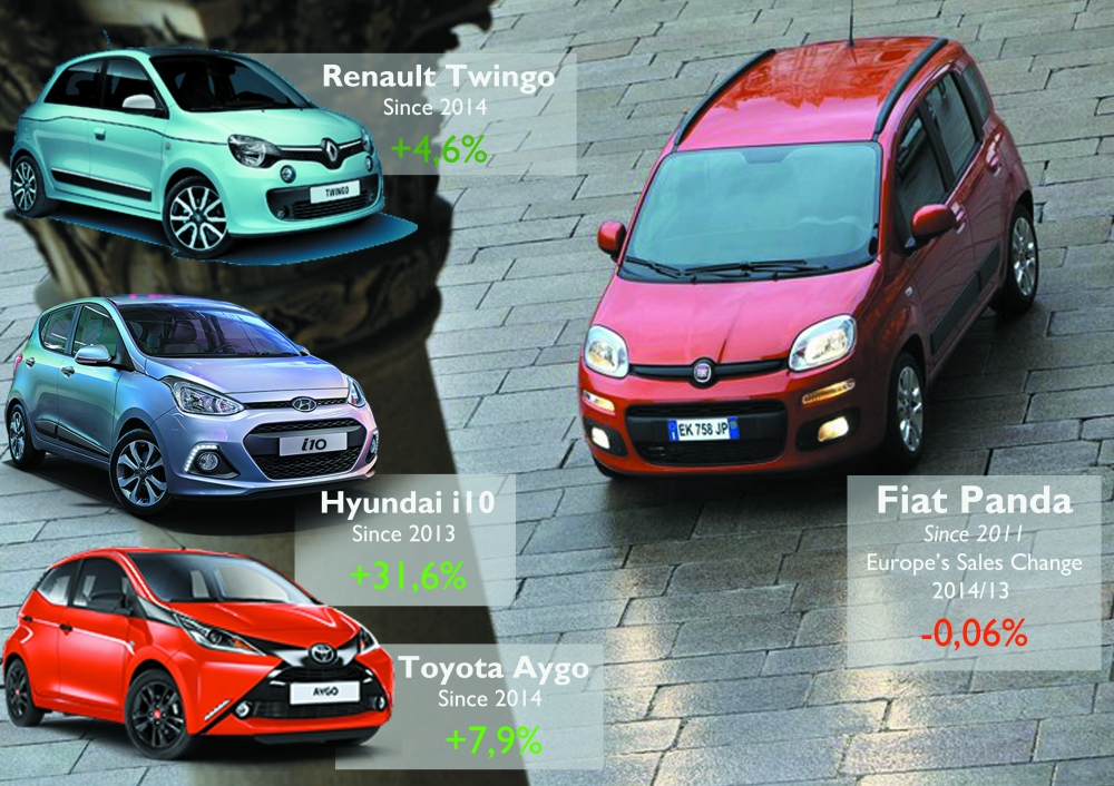 Despite its dominant position (the Panda was Europe's second best-selling city-car in 2014), the arrival of the new Twingo, i10 and Aygo had a negative effect on the Fiat's sales. The Panda is 2 or 3 years older than them.