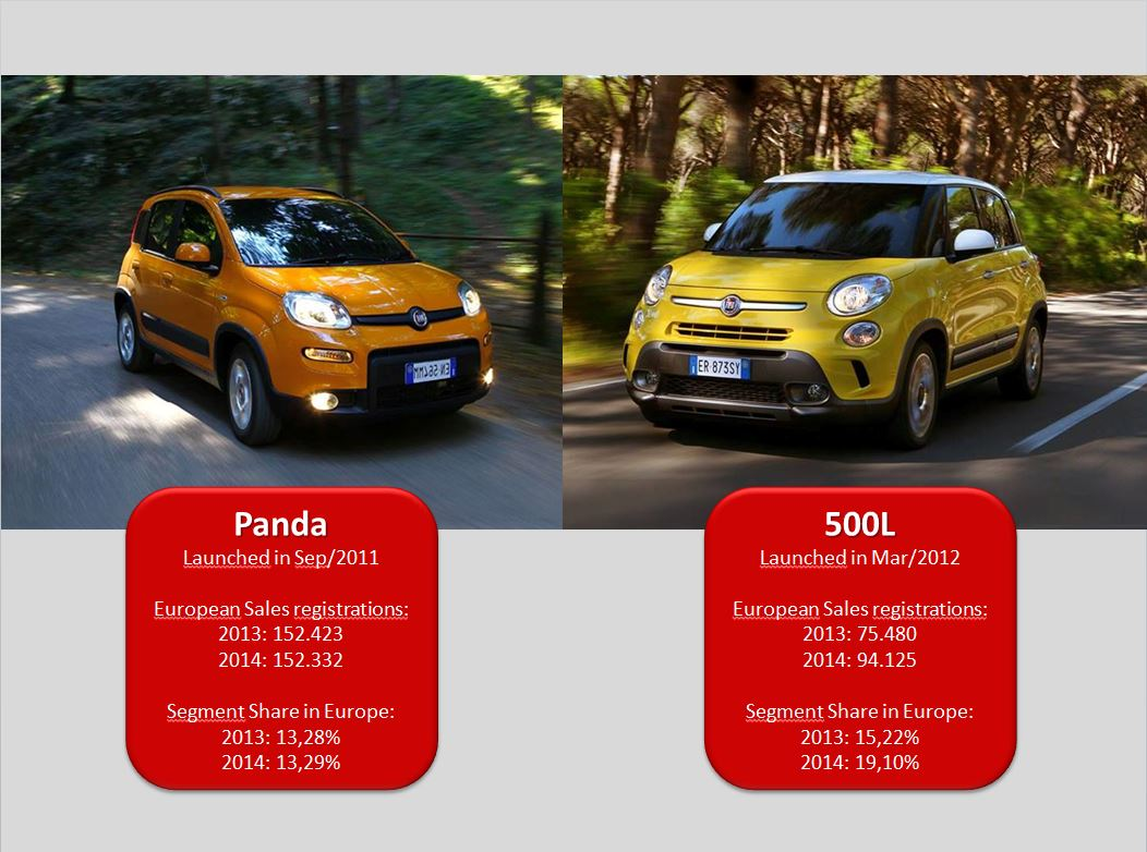 A Refreshed Panda And 500l What Fiat Should Do Next Groups Jeep Renegade Vs 500x Source Jato