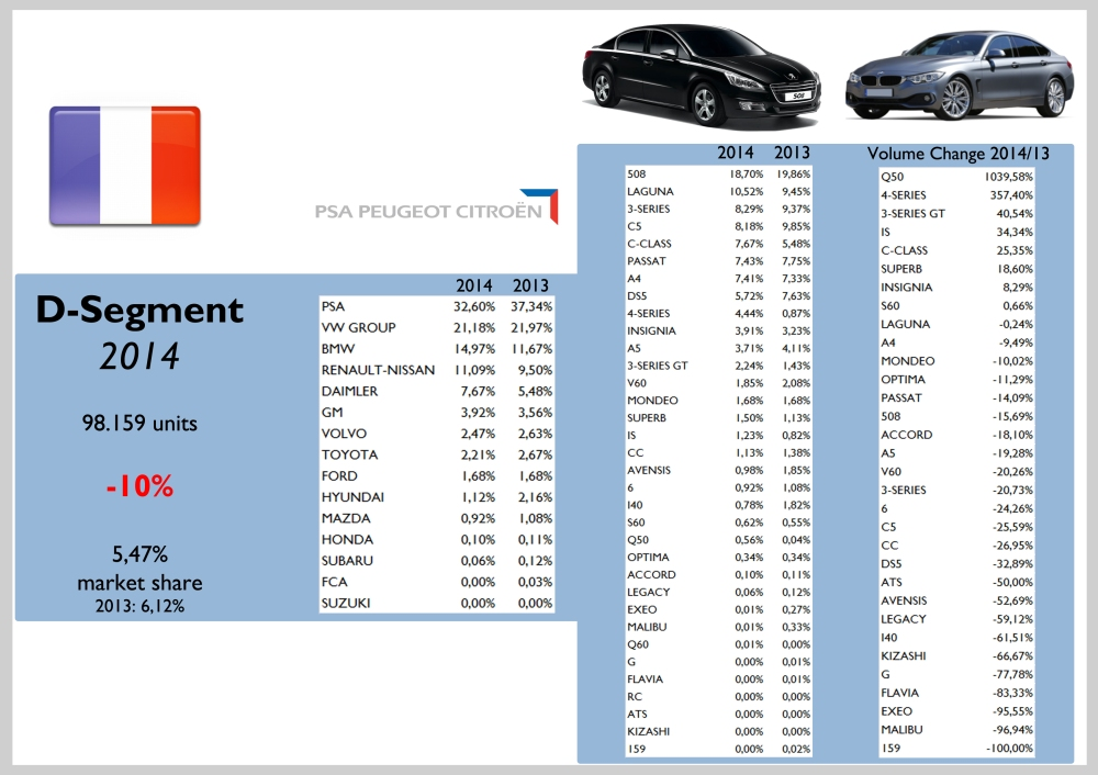 France D Segment