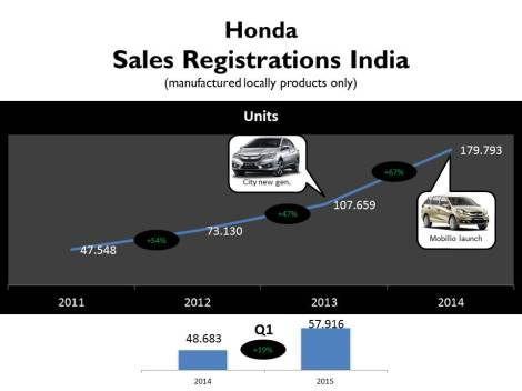Honda's growth is amazing. Its sales have been growing more than 40% each year since 2012. It is now the third best-selling car maker in India. Part of this result is explained by the high demand of the City sedan and the new launches in the entry-level segment. Source: SIAM, Bestsellingcarsblog and Carsitaly.net