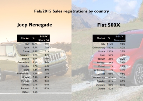 46% of the Renegade sales in Europe took place in Italy, allowing this car to control around 10% of the Italian B-SUV segment. It was the highest and it was followed by a very decent performance in Spain, which became the baby Jeep second largest market. In the case of the 500X, Italy counted for more than half of total European sales with Germany and France ahead of Spain. Very good sales penetration in Portugal and Greece. Source: JATO, bestsellingcarsblog.com