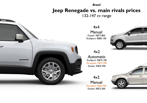 The 4x2 petrol version of the Brazilian Renegade has 132 cv and is offered with both types of transmissions: manual and automatic. There isn't a 4x4 petrol version yet. Prices are quite similar to the 2 leaders of the segment, the Ford EcoSport and the Renault Duster. The 170 cv diesel version is expected to compete with Asian C-SUVs like the Hyundai ix35 and Mitsubishi ASX. Prices taken from revistaautoesporte.globo.com