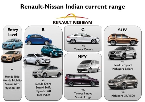 Renault Nissan range in India