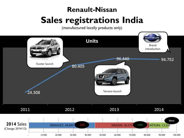Renault-Nissan sales registrations India