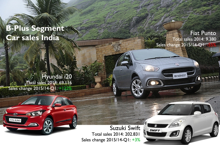 Sub-compact car sales in India