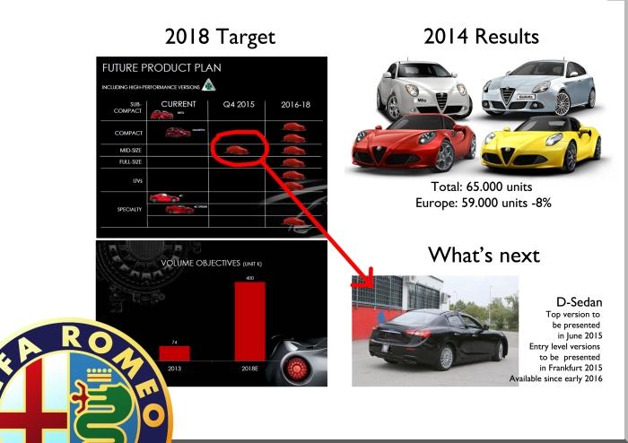 Alfa Romeo future plans