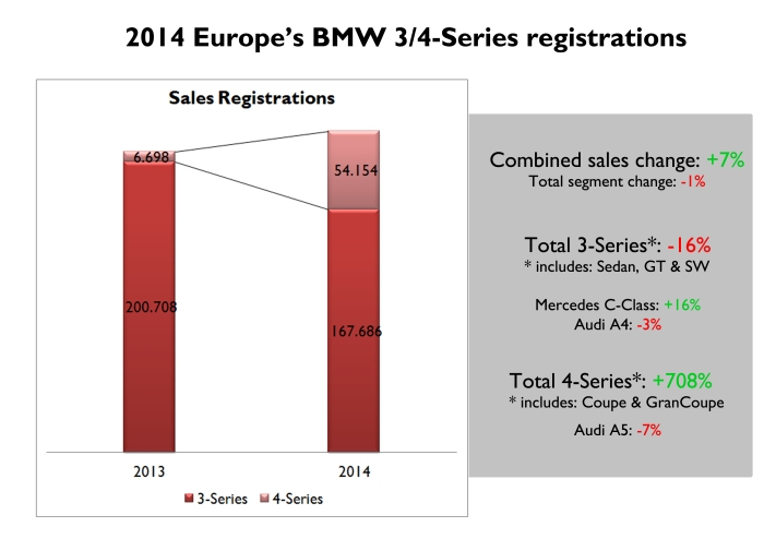 The good results of the 4-Series were enough to offset the 3-Series demand drop. The arrival of the new Mercedes C-Class contributed also to the negative result. Source: JATO