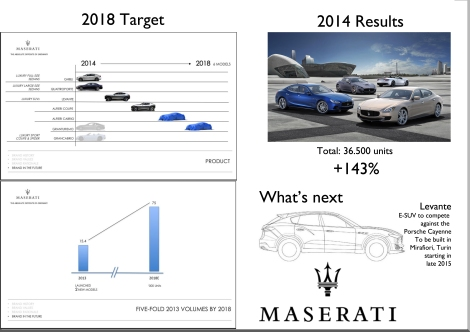 Source: FCA investor day presentation.