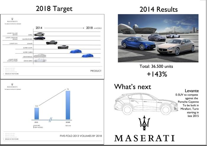 Source: FCA investor day presentation.