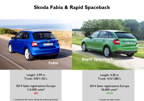 The Fabia and Rapid make part of the B-Segment but Skoda tries to position them as the Western European sub-compact (Fabia) and the Eastern European sub-compact (Rapid Spaceback). Source: JATO