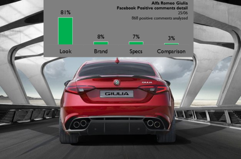 81% of the positive comments were related to the way the new Giulia looks.