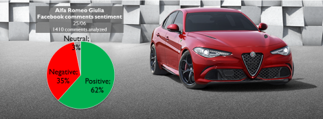 The analyzed comments came from the Facebook pages of Alfa Romeo, Quattroruote and AlVolante