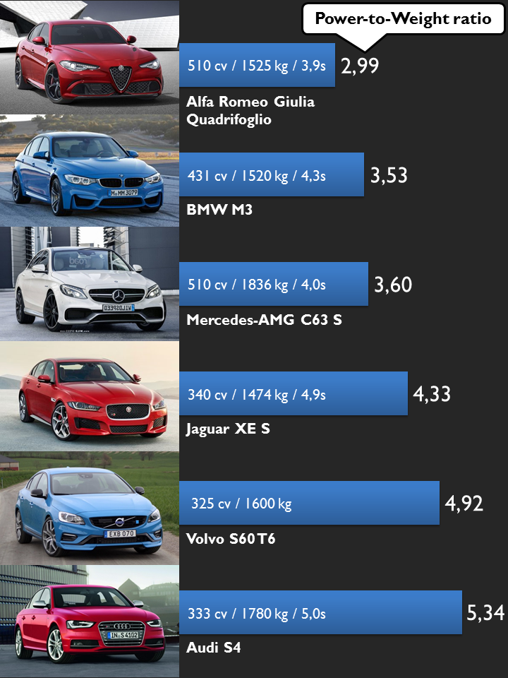 Group test Alfa Giulia vs BMW 3 Series vs Jaguar XE