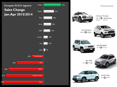 The Mokka impresses with its big sales jump (partly because of UK's March results). The only big loser is the Mini Countryman/Paceman which is suffering the consequences of getting old. Source: JATO