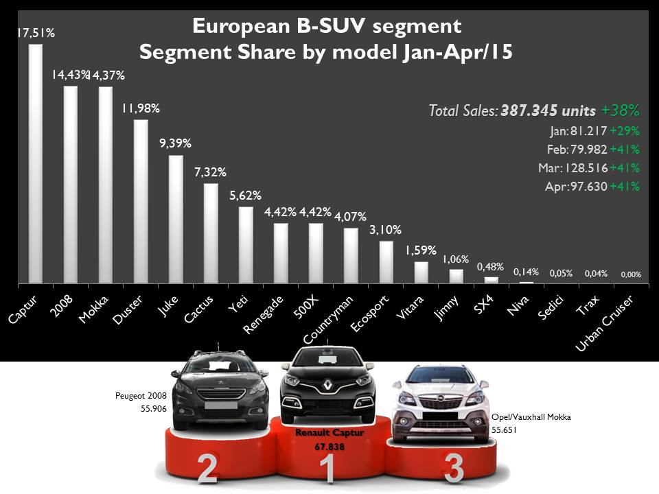 The B-SUV segment posted a big sales increase thanks to the rising success of the usual nameplates and the arrival of the new ones. Source: JATO