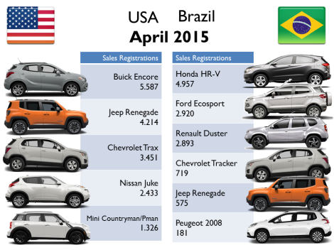 April figures show that the Renegade had a very good start in USA when comparing its sales to its competitors. It wasn't the case in Brazil till May, when the Renegade reached the same sales volume of the Ecosport and Duster. Source: Goodcarbadcar.net and bestsellingcarsblog.com