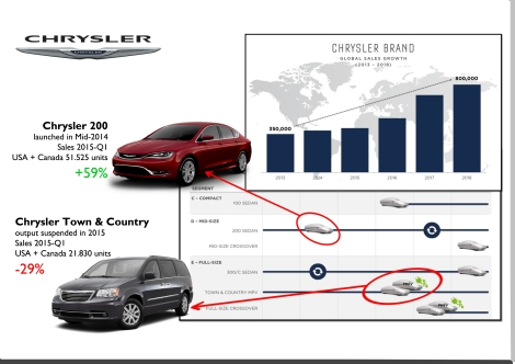 Source: bestsellingcarsblog.com, Investor day presentation