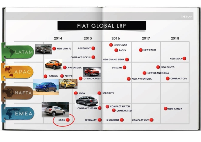 Fiat has already revealed most of the announced products for 2015. We're still waiting for the 124 Spider (Specialty), the new city-car for Brazil and the compact Pickup. Source: Investor day presentation