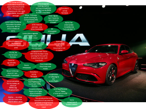Some comments taken from the analysis. Source: Facebook pages of Alfa Romeo, Quattroruote and AlVolante